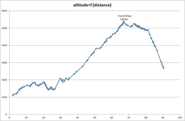 altitude f distance