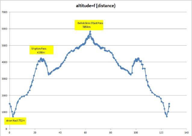 altitude distance